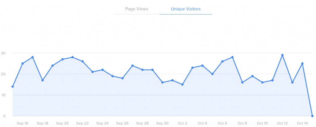 September 15th to October 15th 644 Unique Visitors.